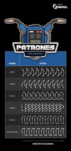 Conoce los diferentes patrones que puedes seguir para soldar #welding #soldadura #GrupoINFRA