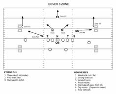 Smart Football Understanding Coverages And Attacking Them With Passing Game Football Defense, Football 101, Semi Pro Football, Football Drills, Youth Football, Watch Football, High School Football, Sport Football, Football Season