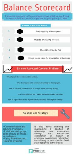 balance score card for mcdonald s Mcdonald s balanced scorecard i  the scorecard dsw's balance scorecard is a performance management tool that is developed to strategically to improve and .