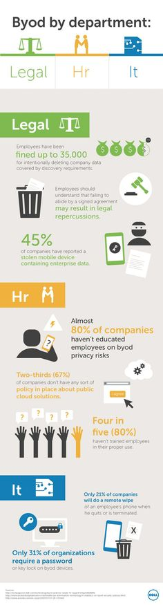 Legal, HR and IT – three hot spots in your company where mobile device security failures can lead to a world of trouble. Arm yourself with information and options: http://techpageone.dell.com/technology/protecting-company-age-byod/ #BYOD   #BYODsecurity   #mobilesecurity   #ITsecurity