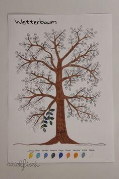 Der Wetterbaum! Eine tolle Idee, um jeden Tag das Wetter einzutragen. Am Ende des Jahres hat man dann einen schönen bunten Baum und in 10 Jahren kann man den Klimawandel sichtbar anhand seiner bunten Bäume betrachten ;)