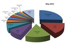 Microstock Infos: Stock Photography Sales Statistic May 2015