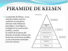 ✔ Brazil SFE®: A Pirâmide de Kelsen - Teoria pura do direito - A Hierarquização…