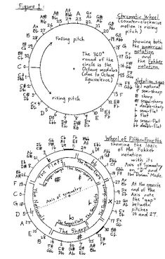 156 Best STATIC Music Theory CIRCLES images in 2016