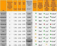 Immobilier : qui gagne le plus de pouvoir d'achat ? - PAP.fr | Comprendre vos placements avec un Expert en gestion de patrimoine Cyril JARNIAS! | Scoop.it