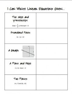 Writing Linear Equations Worksheets | Math-Aids.Com ...