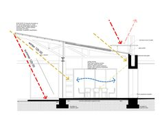 House Liebmann / Daffonchio and Associates passive solar approach