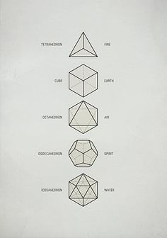 "These five Platonic solids are ideal, primal models of crystal patterns that occur throughout the world of minerals in countless variations. They are geometrical forms which are said to act as a template from which all life springs.These solids symbolized fire, earth, air, spirit and water. The Platonic solids are also called ""cosmic figures"" and are the basic modules for Sacred Geometry."