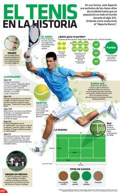 En la #Infographic te presentamos la evolución del tenis desde sus inicios, en el siglo XIX, hasta la actualidad.