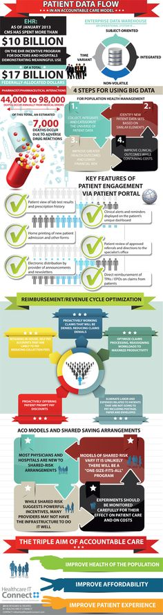 Patient Data Flow In An Accountable Care Model [Infographic]