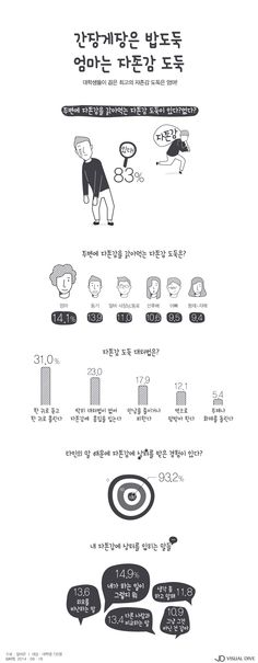 간장게장은 밥도둑~ 우리 엄마는 자존감 도둑! [인포그래픽] #selfesteem / #Infographic ⓒ 비주얼다이브 무단 복사·전재·재배포 금지