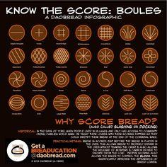 #bread #daobread_university #breaducation #boules #scoring #scores #patterns #infographic