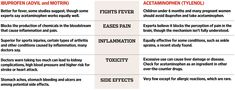 Advil vs. Tylenol. Which to Use, and When - WSJ