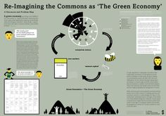 Re-imagining the commons as the Green Economy