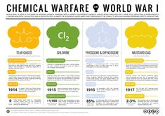 Chemical Warfare - World War 1 Poison Gases(Tear gases, Chlorine, Phosgene, & Mustard gas) Canadian History, European History, American History, Native American, Second Battle Of Ypres, Teaching Chemistry, Chemistry 101, Teaching History, Science Education
