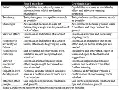 fixed mindset real world examples