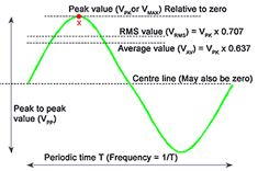 A graph of the relationship between magnitude and time is referred to as a waveform. The waveform in Figure 1 is called a Sinusoidal Waveform, or Sine Wave. Circuit Theory, Ac Circuit, Peak To Peak, Solar Inverter, Sine Wave, Electrical Engineering, Knowledge, Waves, Science