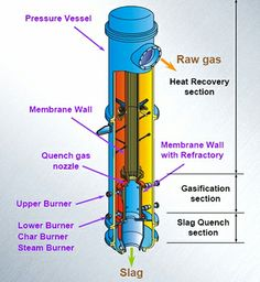Figure 2 – A Simplified Drawing of the Overall EAGLE Gasifier Vessel