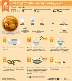 Как приготовить пышки «Лакумы». Рецепт в инфографике | РЕЦЕПТЫ | ИНФОГРАФИКА | АиФ Адыгея