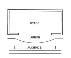 Proscenium stage, Thrust theatre stage, End Stage, Arena Stage, Flexible theatre stage, Profile Theatre stage, Sports Arena stage | cassstud...