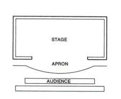 Proscenium stage, Thrust theatre stage, End Stage, Arena Stage, Flexible theatre stage, Profile Theatre stage, Sports Arena stage | cassstud...