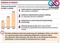 Patologie zarządzania zasobami ludzkimi w przedsiębiorstwie i sposoby przeciwdziałania Część 3 (Rodzaje mobbingu i jego formy) | e-pracus.pl