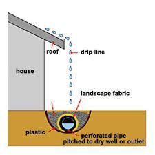 Spring Flood Watch In houses without gutters, a drip line collection system will solve foundation leakage problems. Backyard Drainage, Landscape Drainage, Landscape Fabric, House Landscape, House Without Gutters, Drain Français, Roof Drain, Irrigation, Wet Basement