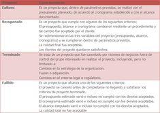source: imgur.com Sistema Erp, Timeline, Business Software, Blue Prints