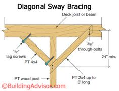 The Tools Needed When Laying Decking Plan Carport, Pergola Plans, Pergola Ideas, Pergola Carport, Pergola Patio, Patio Ideas, Yard Ideas, Gazebo, Laying Decking
