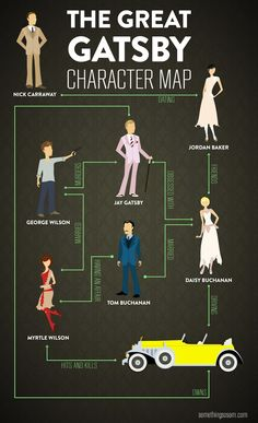 'The Great Gatsby' Character Map