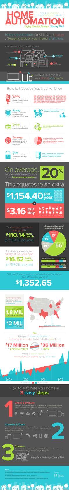 Automatización en el Hogar #infografia #infographic