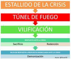 Las crisis de reputacion online: escenarios y resoluciones