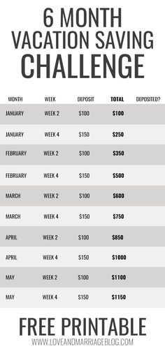 6 Month Vacation Savings Challenge – Finance tips, saving money, budgeting planner Savings Challenge, Money Saving Challenge, Savings Plan, Money Saving Tips, Saving Ideas, Savings For Kids, Money Savers, Vacation Savings, Vacation Ideas