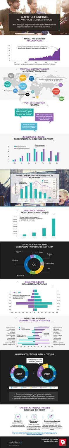 Influencer, маркетинг влияния, аудитория, воздействие, контент, сторонники, бренды, инфографика, статистика