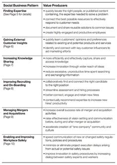 """""""Social Business: Patterns in achieving social business success by leading and pioneering organizations"""" The diagram highlights ways that social has actually already created measurable business value. #socbiz #socialbusiness #cmo #marketing"""