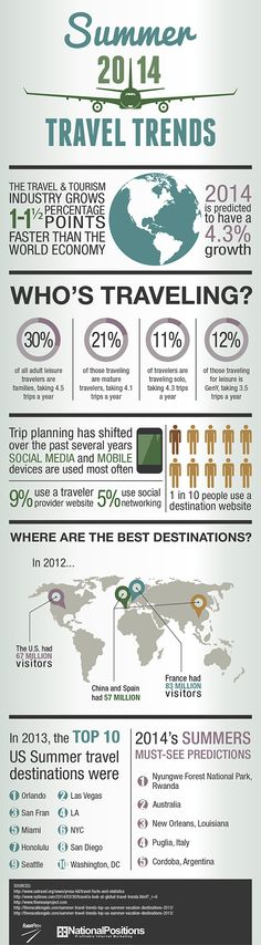 2014 Summer Travel Trends - The summer travel trends for 2014 let you know statistics such as who is traveling and where people are traveling to.  - sponsored