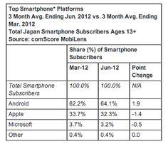 Android domina en Japón con el 64% de la cuota de mercado  http://www.xatakamovil.com/p/37423