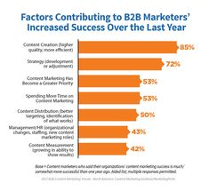 What makes for successful marketing? of marketers believe their content marketing is more successful than last year. Social Media Marketing Companies, Marketing Budget, Marketing Technology, Inbound Marketing, Content Marketing, Marketing And Advertising, Internet Marketing, Digital Marketing, Success Factors