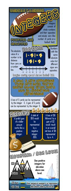 FREE printable infographic for introducing integers - great study guide for grades 5-7