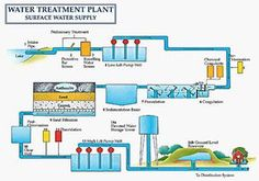Water treatment plant and sewage treatment and drinking water standards according to WHO and indian standards Sewage Treatment, Water Treatment, Save Our Water, Environmental Engineering, Water Purification, Water Conservation, Water Systems, Water Supply, Drinking Water