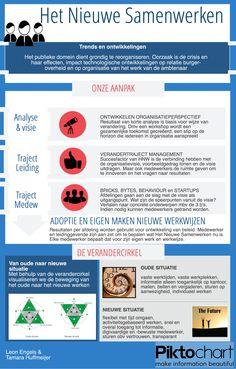 Trots op mijn zelfgemaakte infographic over een aanpak hoe je slimmer kunt samenwerken binnen een organisatie.