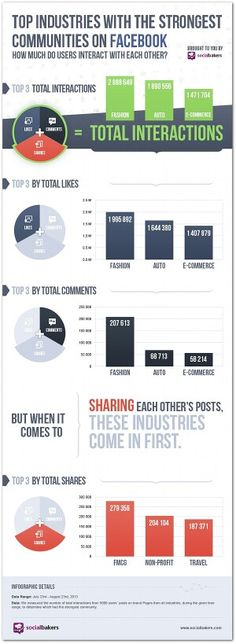 Top industries with the strongest #communities on #Facebook #SocialMediaMarkting #Infographics http://buysocialfans.com
