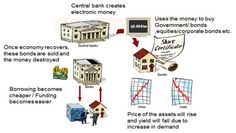 quantitative easing pictogram - Google Search