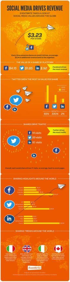 Social Media Value per Share: A report that examines the social media values around the globe...