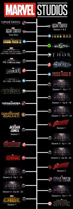 Marvel Studios  chronological timeline movies thor captain america avengers shield guardians of the galaxy Jessica jones daredevil   by David And the Plushies