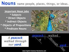 Nouns Poster Sentence Diagramming Grammar