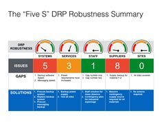 Business Leaders: Show that you are managing your business risk with a simple dials dashboard. This is our Disaster Recovery Plan Executive Summary for Robustness. Project Dashboard, Dashboard Design, Ios Design, Graphic Design, Business Continuity Planning, Disaster Plan, Executive Summary, Critical Thinking Skills, Risk Management