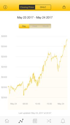 The latest Bitcoin Price Index is 2,583.02 USD http://www.coindesk.com/price/ via @CoinDesk App