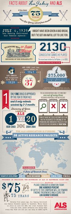 2014 marks the 75th anniversary of Lou Gehrig's infamous speech, which made the world aware of ALS. Check out this Infographic about ALS created by The ALS Association