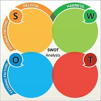 SWOT Analysis #3 – Free PowerPoint Charts